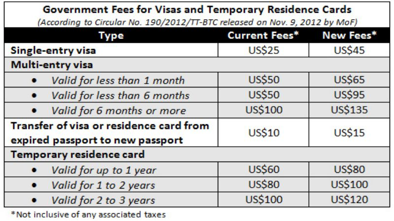 visa-procedures-move-to-vietnam-for-foreigners-3